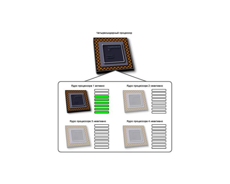 Четырехядерный процессор