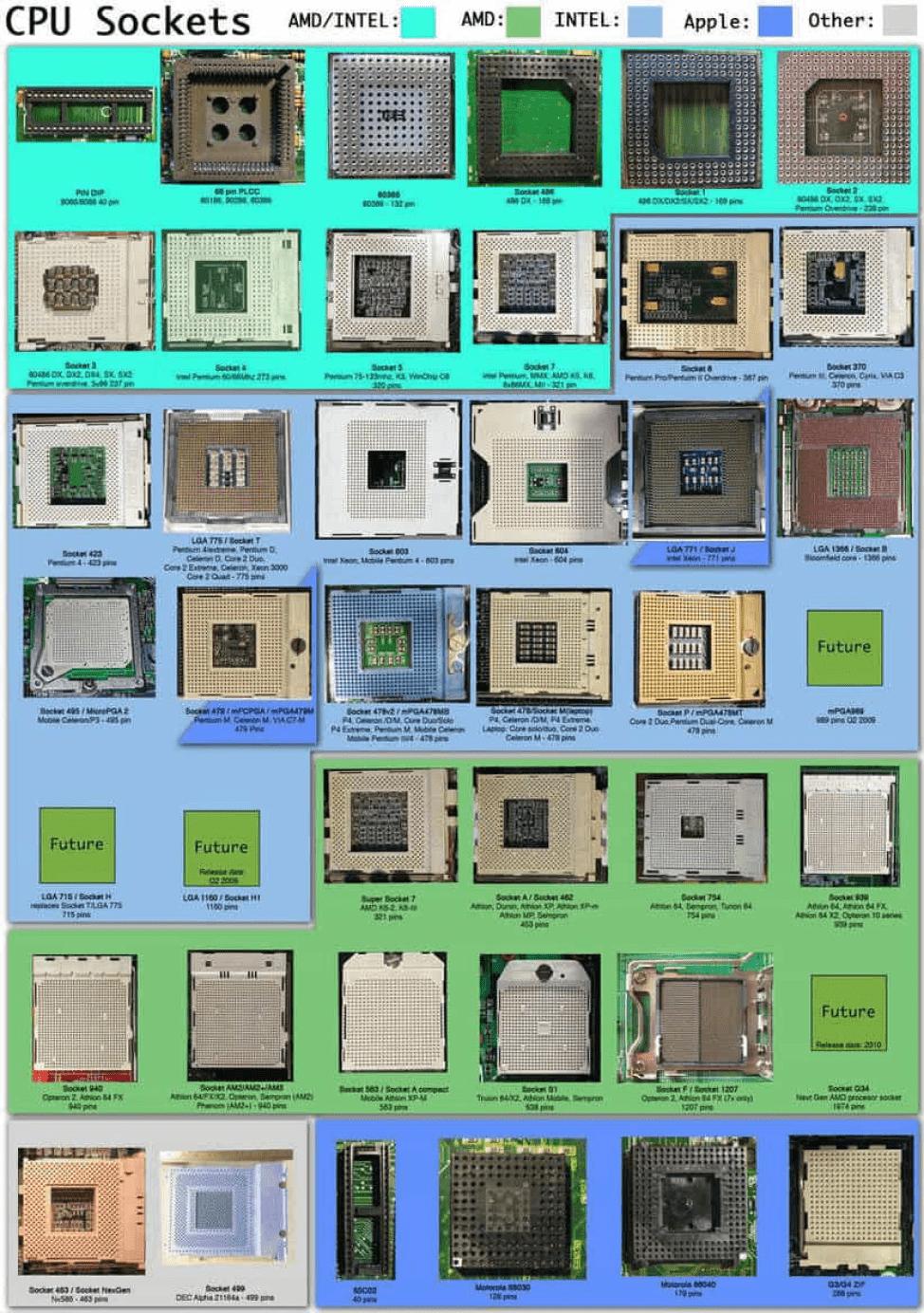 Совместимость процессора с сокетами